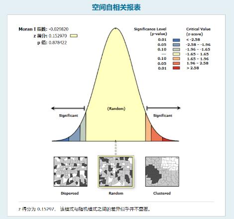 B271(三等奖)基于新型冠状病毒肺炎(COVID-19)疫情数据的可变面元问题(MAUP)效应分析