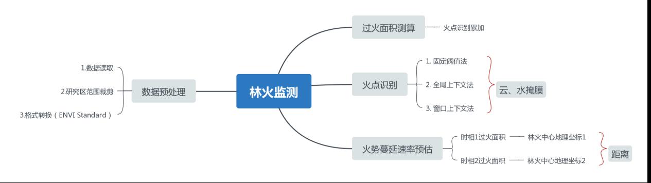 D28(三等奖)基于Himawari-8遥感数据森林火点与火情实时监测系统
