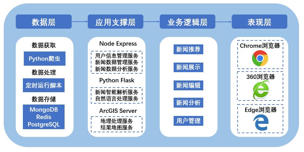 C500(二等奖)图讯News Map
